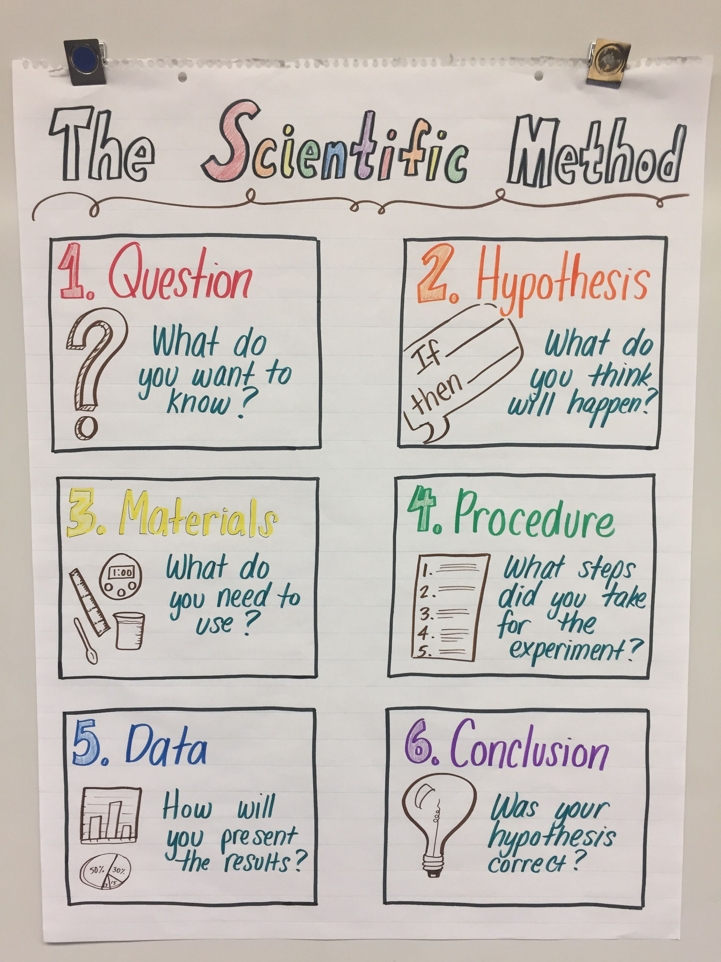 My Anchor Chart For Fifth Grade Ngss Scientific Method