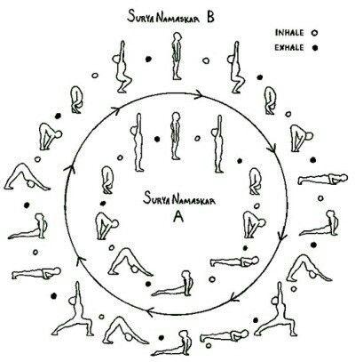 Sun Salutation | Ashtanga yoga, Yoga fitness, Yoga postures