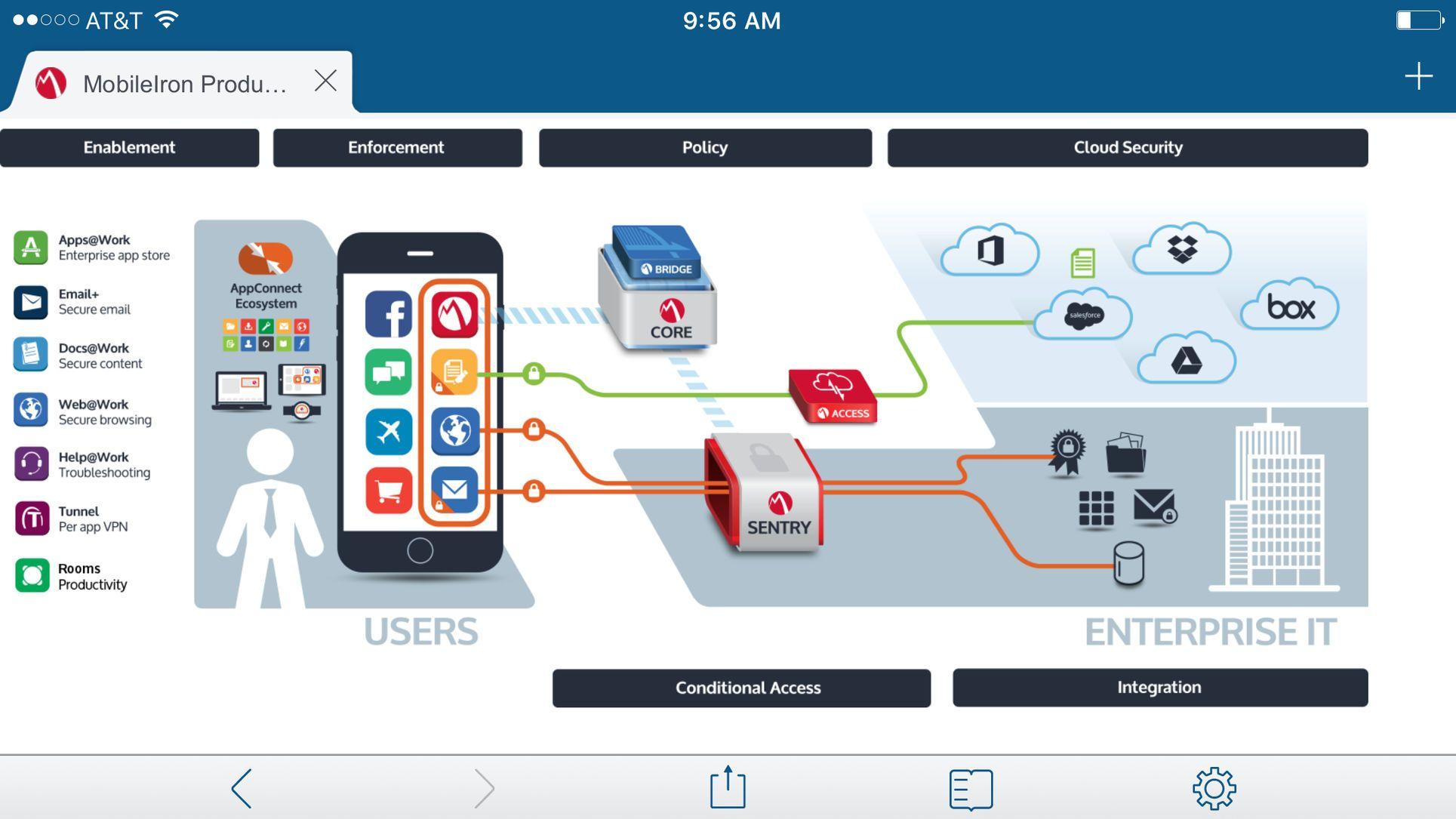 Mobileiron webwork iosutilitiesappapps iphone games