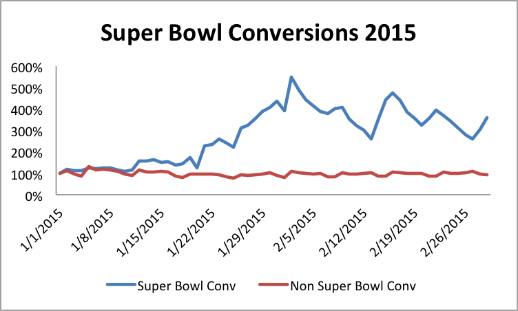 #SuperBowl Ads: Are They Worth It? http://feedproxy.google.com/~r/B2CMarketingInsider/~3/NfW4MGu_4do/super-bowl-ads-worth-01446160