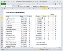 Excel Formula Summary Count By Month With Countifs Excel Formula Counting Cell