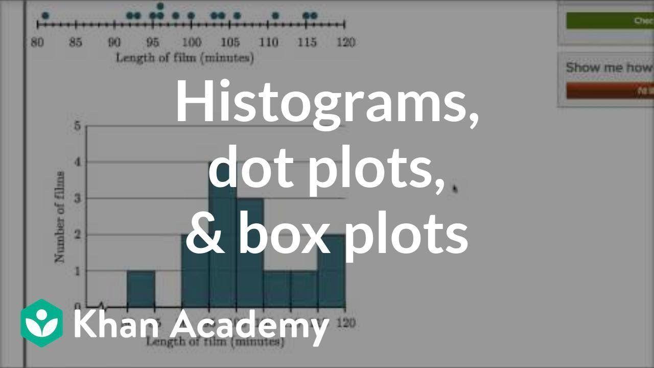 Histogram 6th Grade Worksheet Histograms Grade 6 Examples Solutions Videos Khan academy adding digit numbers