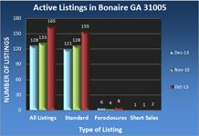 Bonaire GA Real Estate Market in December 2013