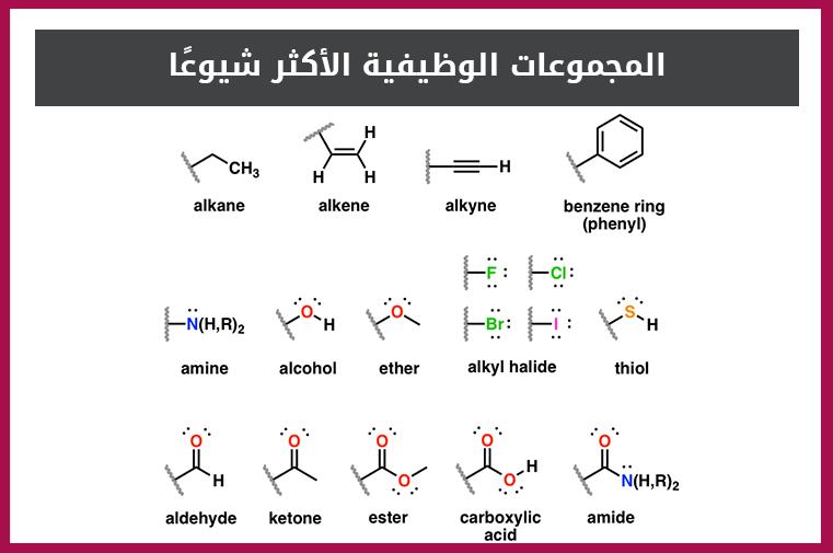 الألكانات والتسمية تعرف على المجموعات الوظيفية الأكثر أهمية Math Alcohol Chart