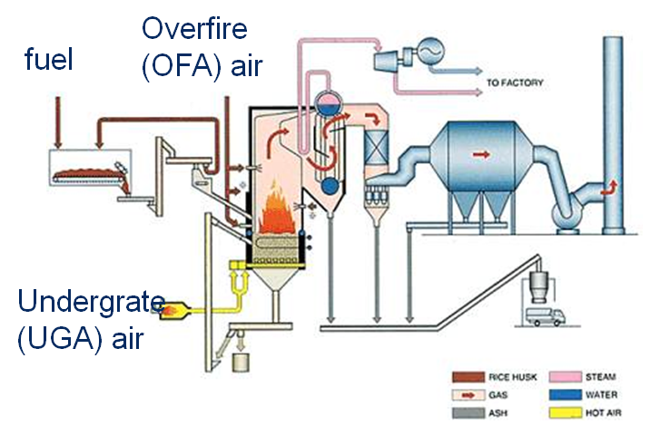 This is a working principle of biomass wood heating boilers ...