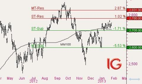 Nasdaq100 : Apple fait chuter l'indice