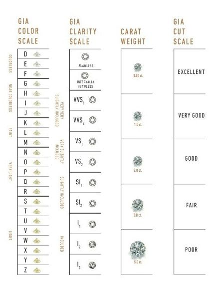 Actual Size Of A  Carat Diamond  Diamond Size Chart  Bridal
