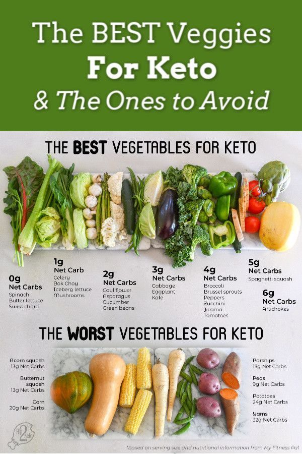 Photo of The best and worst vegetables to eat on Keto + Our FREE printing …