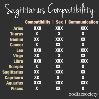 Puts things into perspective. Sagittarius compatibility