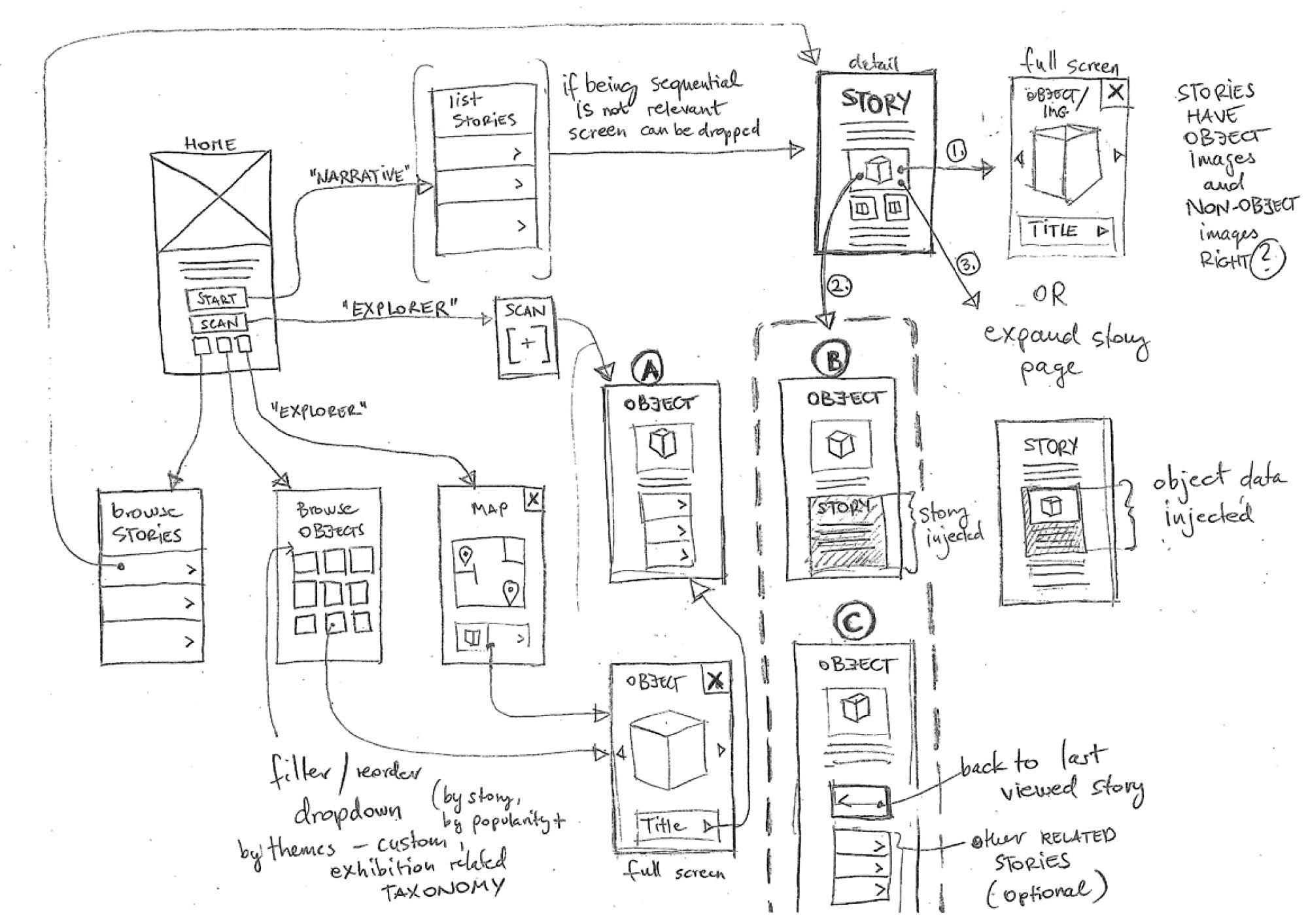 Drawing of the iphone app development process. This