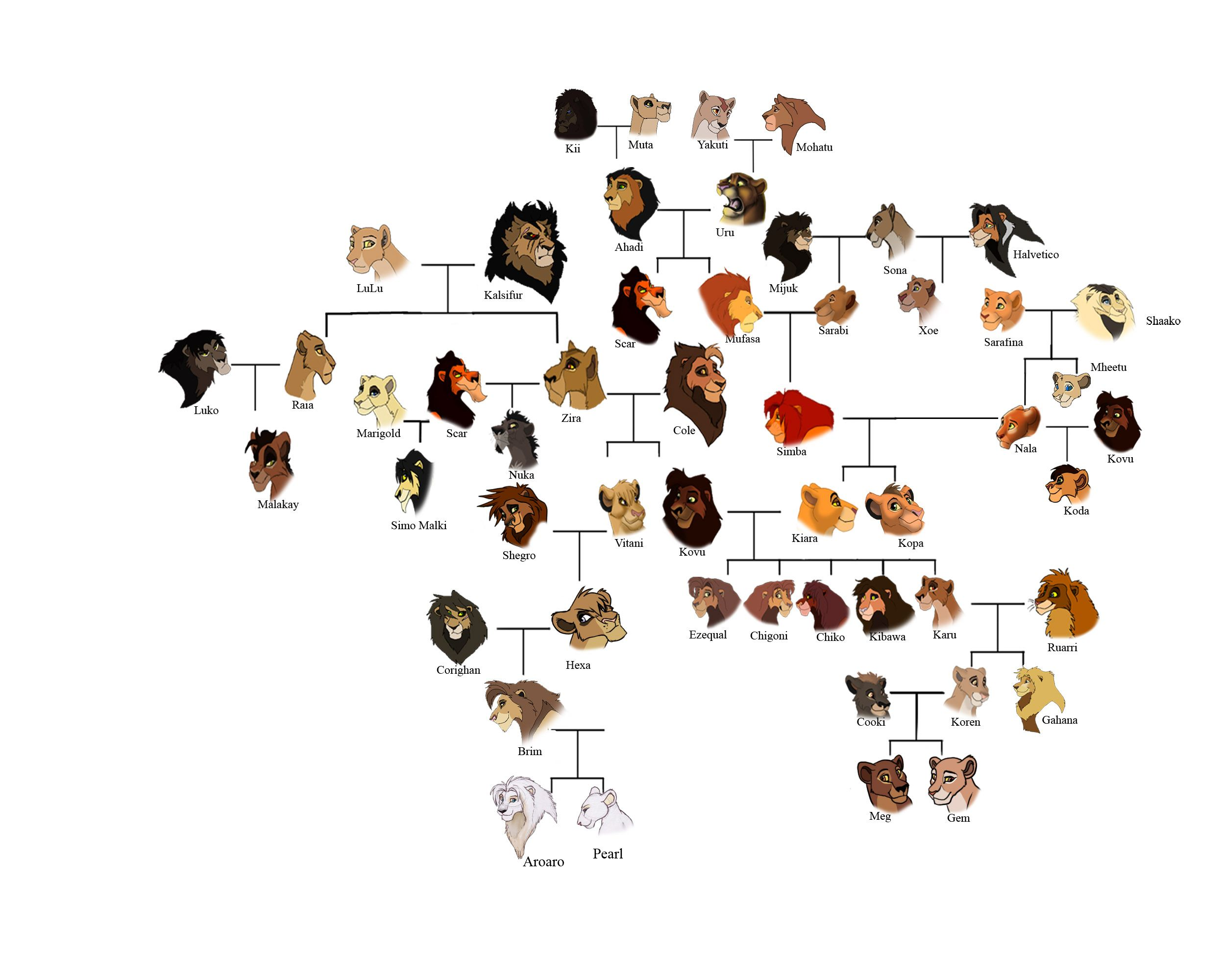 Lion king family tree complete
