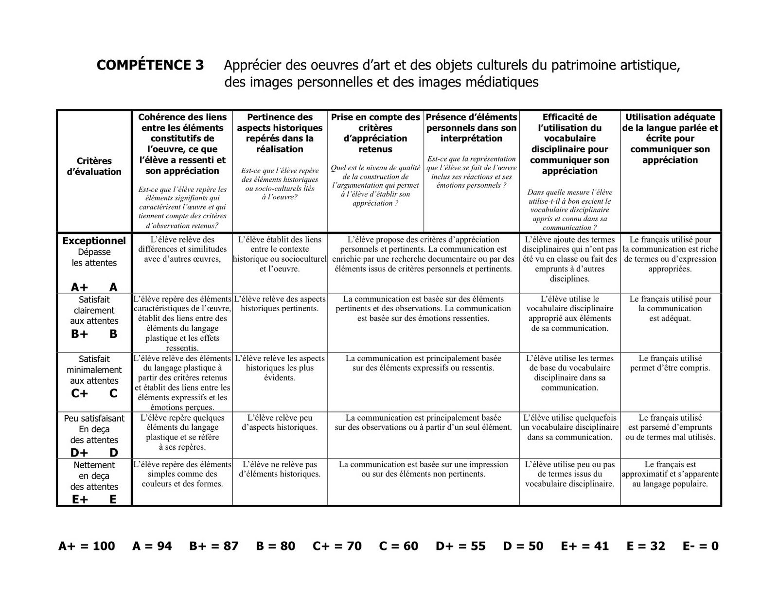 Grille d 39 valuation comp tence appr cier art plastique - Grille d evaluation des competences infirmieres ...