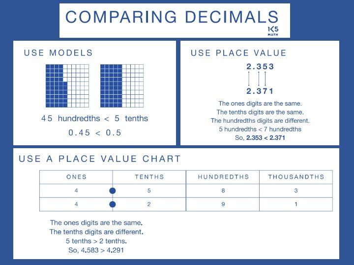 Math Anchor Charts Math Anchor Charts Anchor Charts Math Charts
