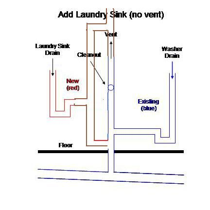 Adding Laundry Sink To Washer Drain Projects Pinterest