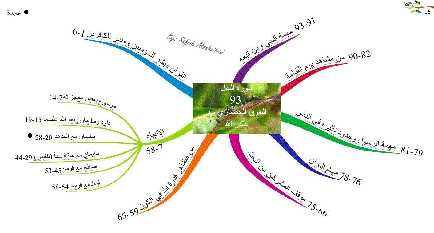 الخرائط الذهنية لسور القرآن الكريم سورة النمل Quran Book Islamic Information Map