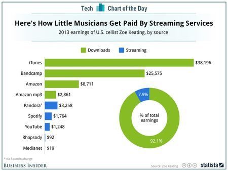 Zoe Keating's Download & Streaming Income [CHART] in 2019