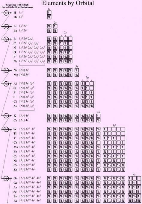 Periodic Table Of Oxidation States Small u2026 Pinteresu2026 - fresh tabla periodica de los elementos quimicos doc