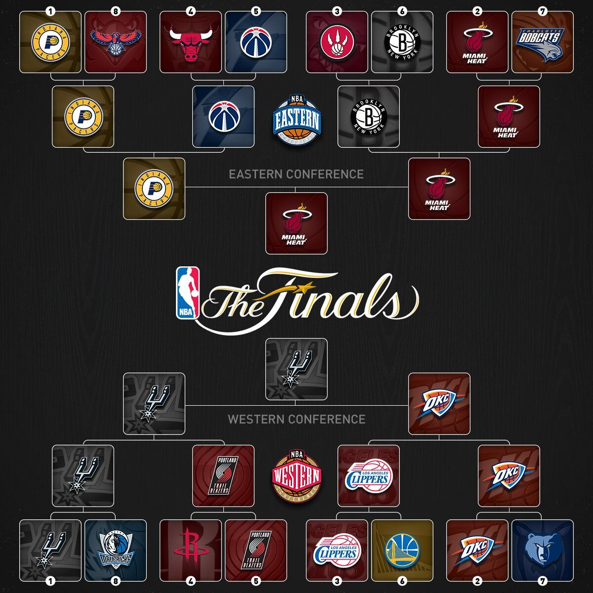 FINAL 2014 NBA Playoffs Bracket (Tree) with Updated