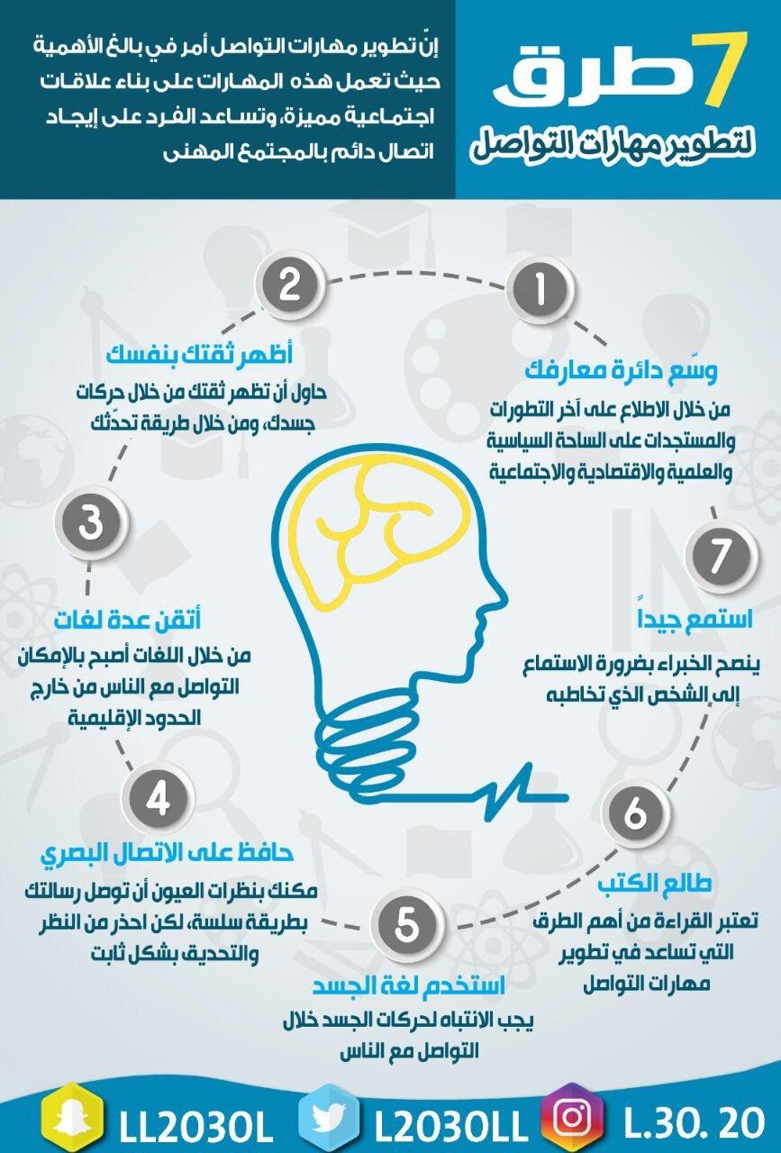 الأكاديميون السعوديون On Twitter Life Skills Activities Communication Skills Life Skills