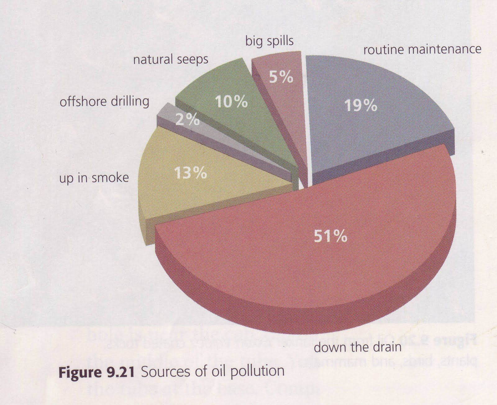 Source Of Oil Pollution Oil Pollution Pollution Graphing