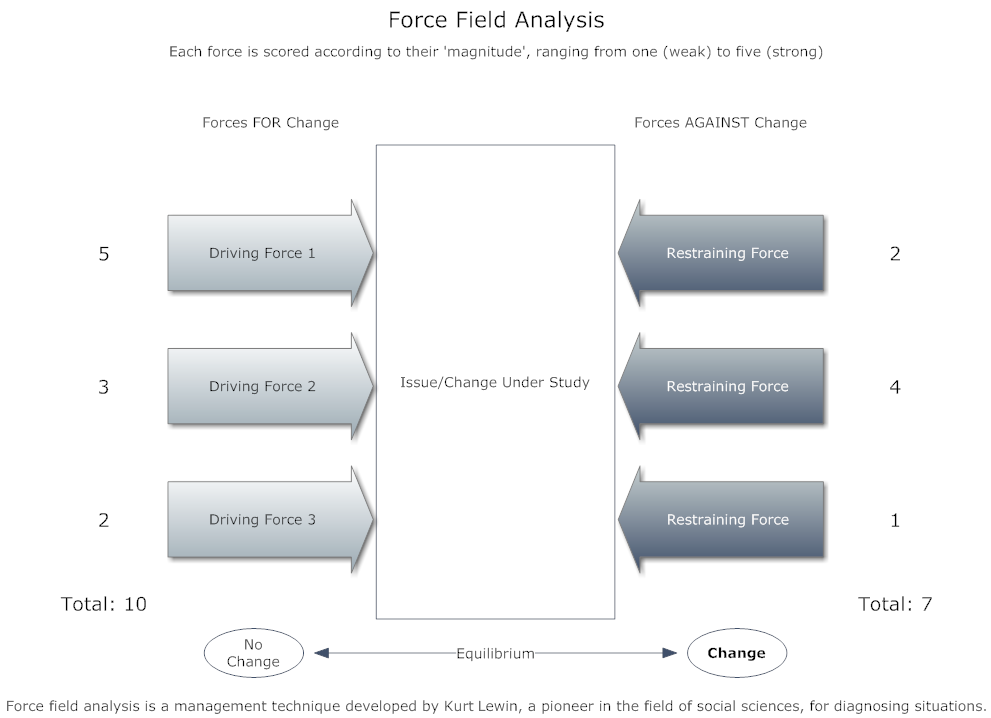 force field analysis case example Kurt lewin's force field analysis change model was designed to weigh the driving and restraining forces that affect change in organizations the.