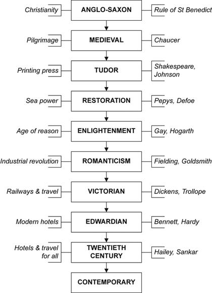 Periods Of English Literature English Literature Literature Modernism In Literature
