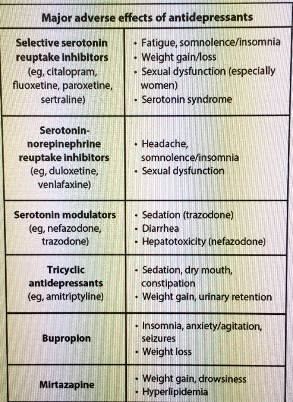 Antidepressants side effects sexual dysfunction