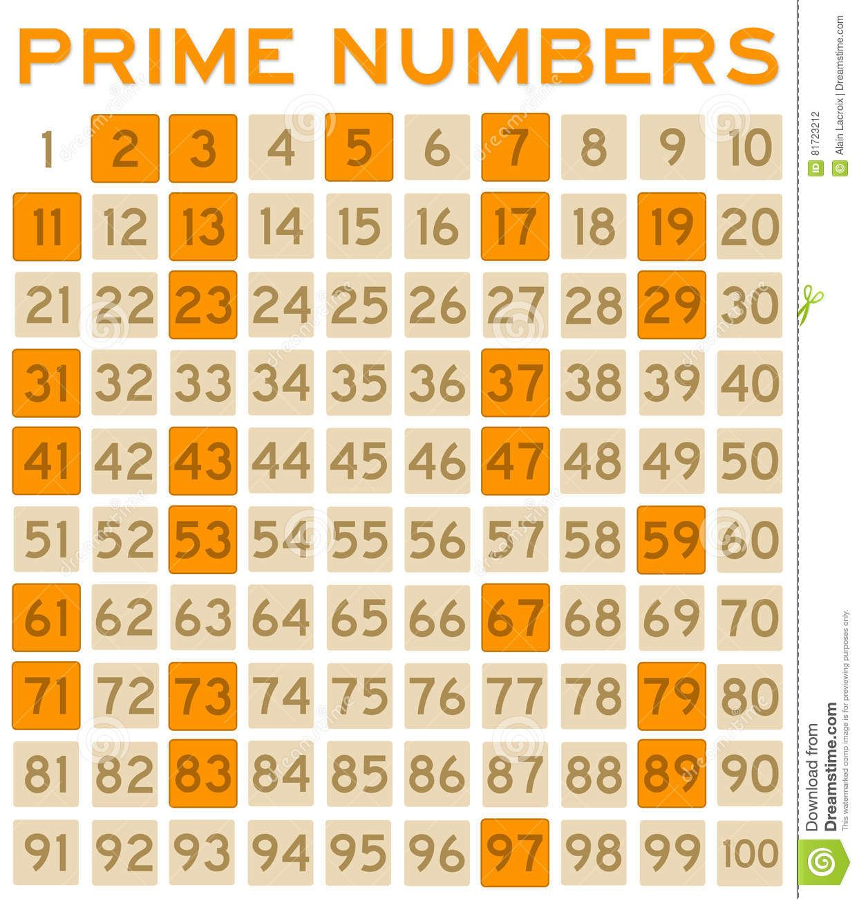 Pin by manoj kumar on Cheats Prime numbers, Numerology