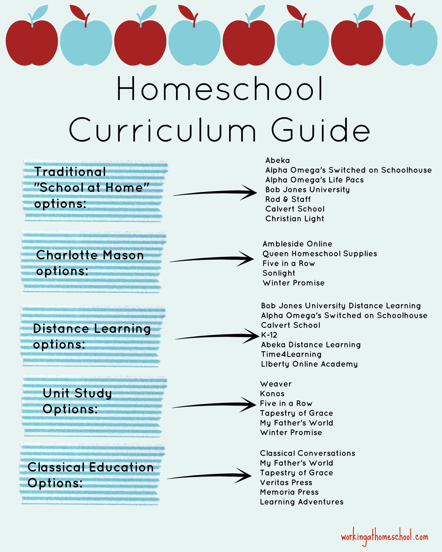 Ten Tips to Start Homeschooling Now | Curriculums, Maestros y Escuela