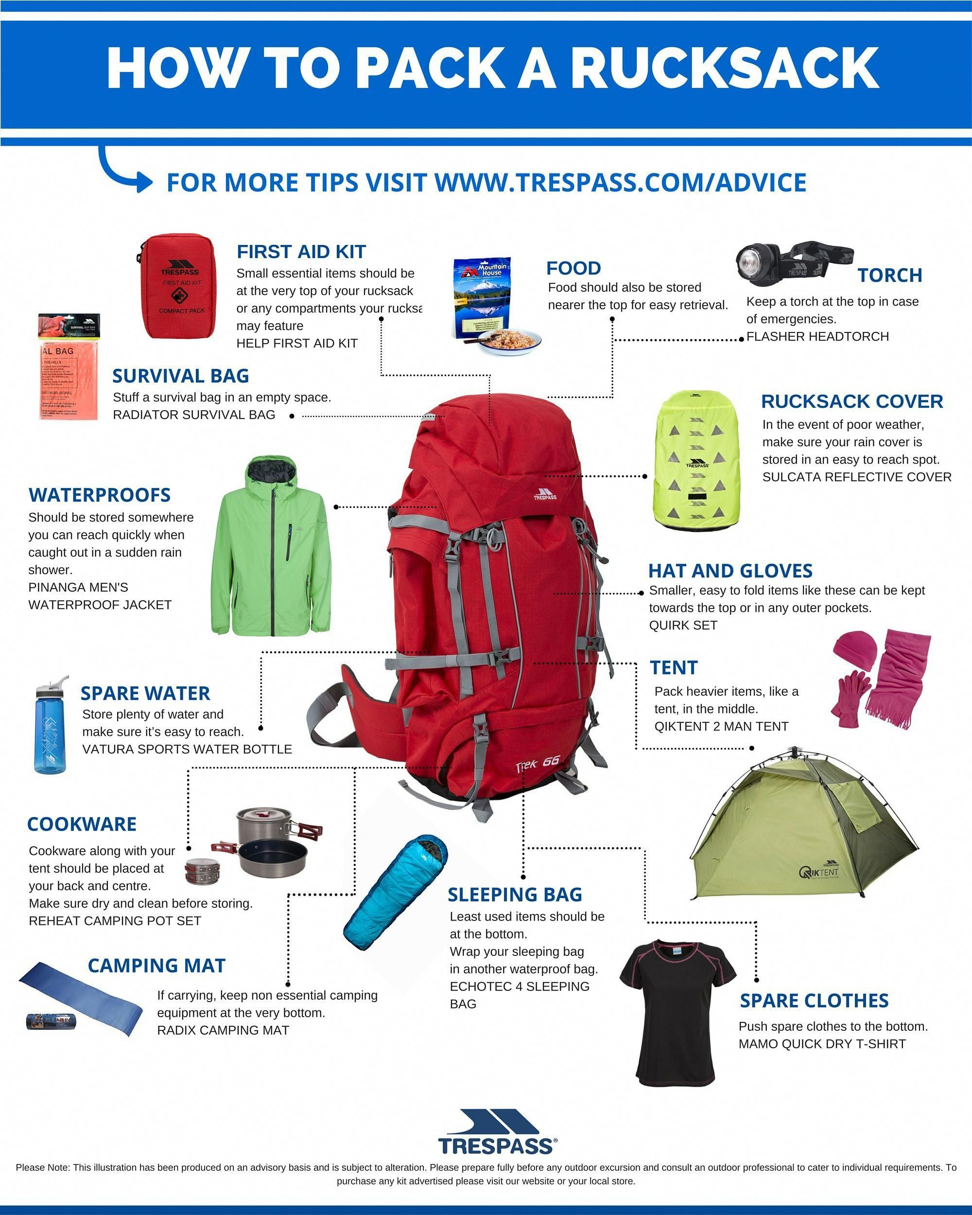 Is this the basic essential camping gear for your campsite