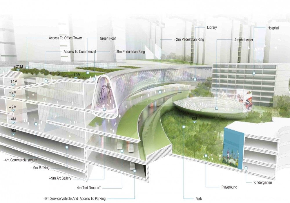 Gallery Of Hanking Nanyou Newtown Urban Planning Design Proposal Jaeger And Partner Architects 6 Architecture Design Urban Planning Architectural Section