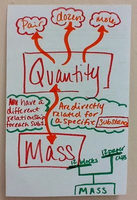 Chemistry Just-in-Time: Relationship between mass and quantity (mole lesson)