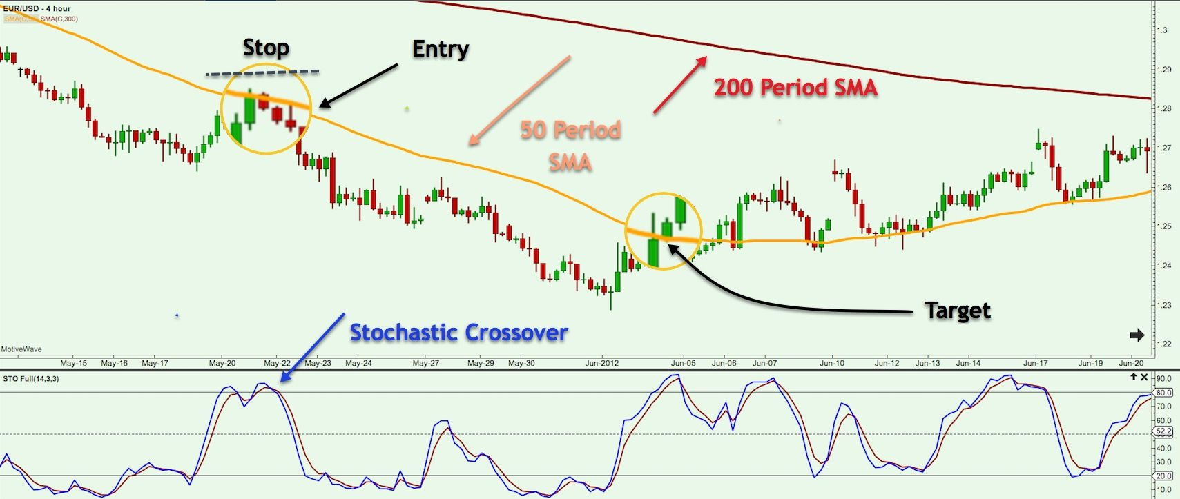 Swing Trading Using Stochastic And The Simple Moving Average