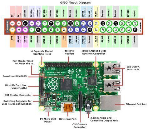 Raspberry Pi Circuitry