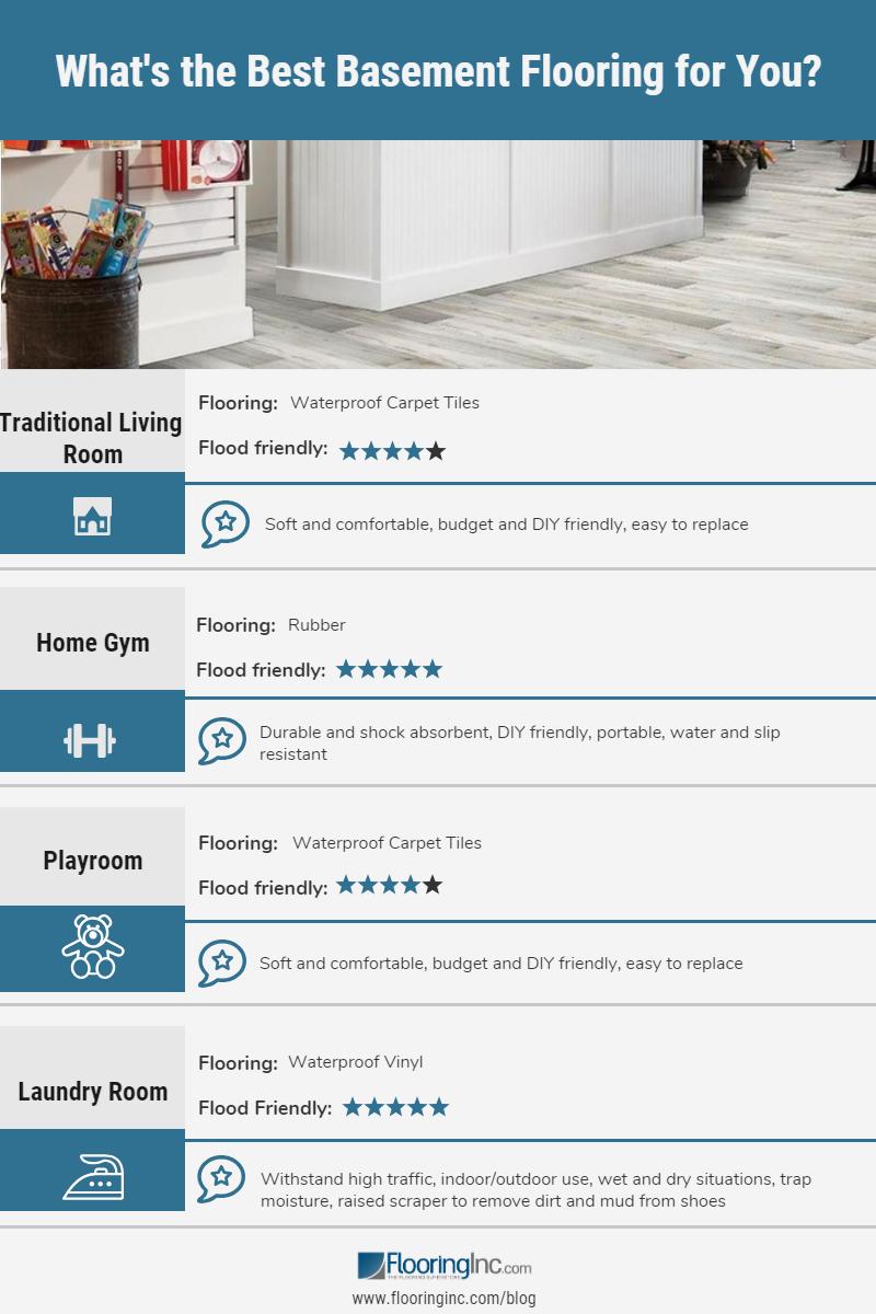The Best Basement Flooring Options Best Flooring For Basement Basement Flooring Options Basement Flooring