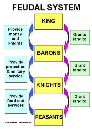Feudal System Teaching History Feudal System Middle Ages History