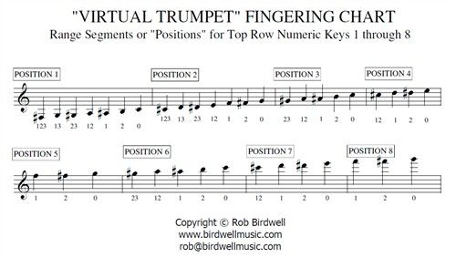 Virtual-Trumpet-Fingering-Chartjpg Music Pinterest Virtual studio