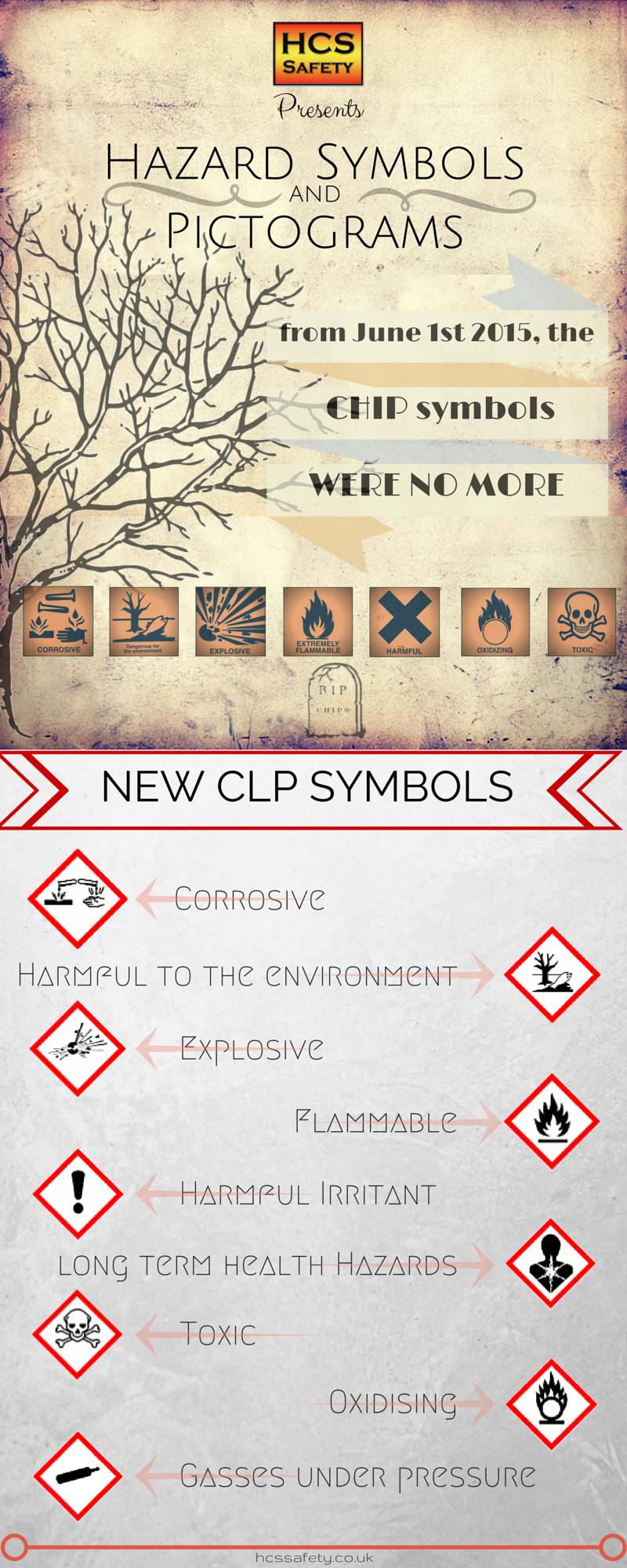 The change in Hazard Symbols Safety training, Fire risk