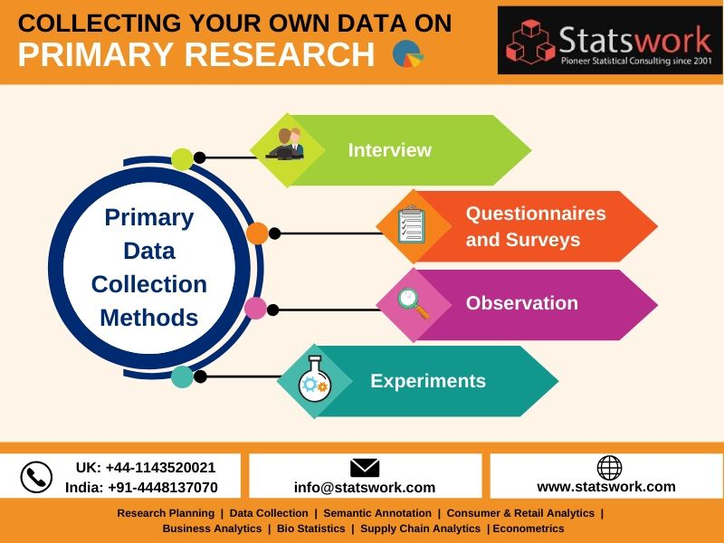 Collecting Your Own Data Primary Research Data Collection Services Stastwork Data Collection Data Science Survey Data