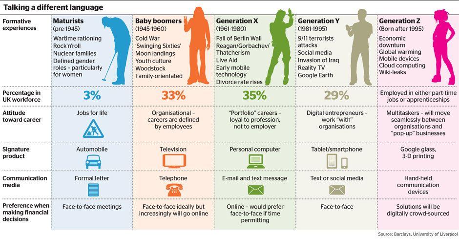 an analysis of a generation born in different ways A brief summary of key characteristics is presented in table 1  are a useful way  to compare the attitudes and preferences of individuals born in the different  generations  key characteristics of the different generations in today's  workplace.
