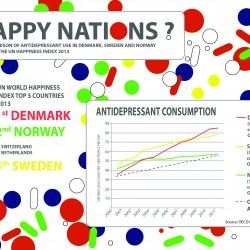Scandinavian Countries Frequently Top Happiness Indexes Yet Have Some Of The Highest Rates Of Antidepressant Happy Nation World Happiness Index World Happiness
