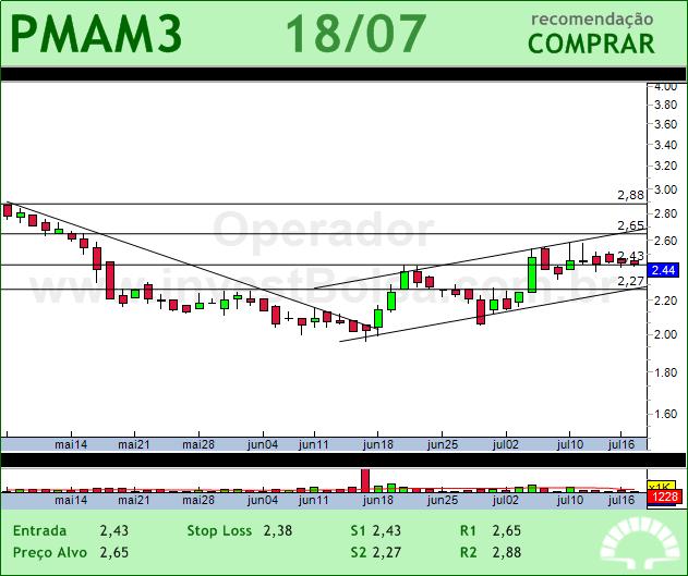 PARANAPANEMA - PMAM3 - 18/07/2012 #PMAM3 #analises #bovespa