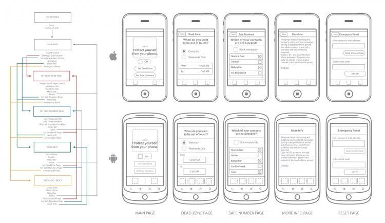 Flowchart and wireframe for Wingman mobile app, Android and iOS ...