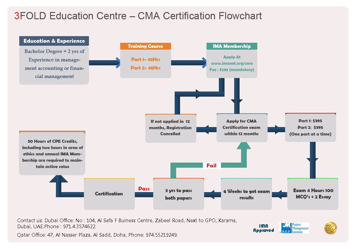 Cma certification process flow chat about how to apply prepare cma certification process flow chat about how to apply prepare write exam and nvjuhfo Image collections