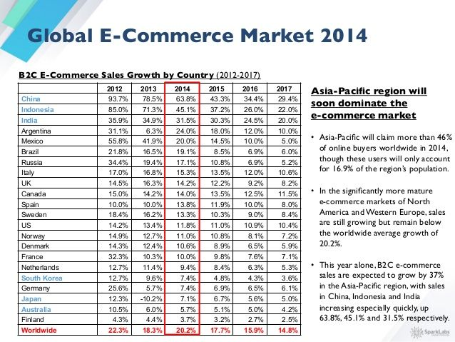 B2C ecommerce market size - Google Search eCommerce Res - sales forecast