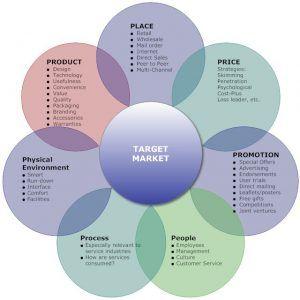 205290dc05adedfc39d0ea66075a8201 apa itu marketing mix? mari pahami untuk mengembangkan bisnis anda