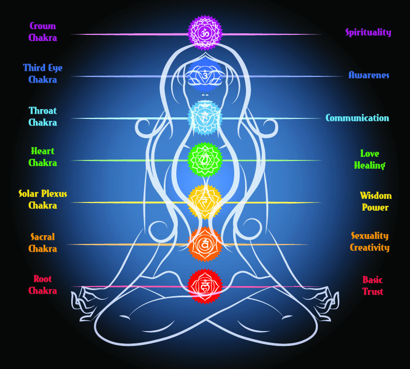 Très The 7 Chakras And Their Meanings Explained - Reiki Guide | Crystal  HX89