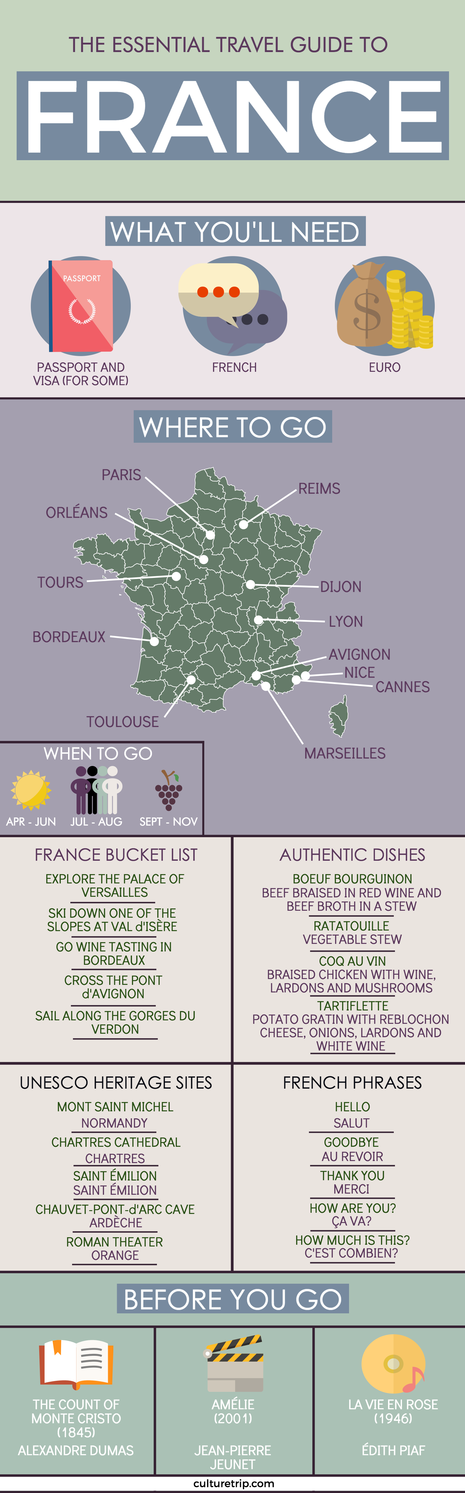 The Ultimate Guide To France | travel | Viajes, Viajes ...