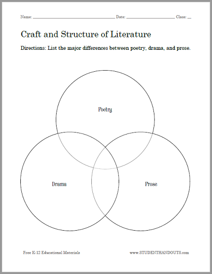 Craft and structure of literature venn diagram worksheet poetry craft and structure of literature venn diagram worksheet ccuart