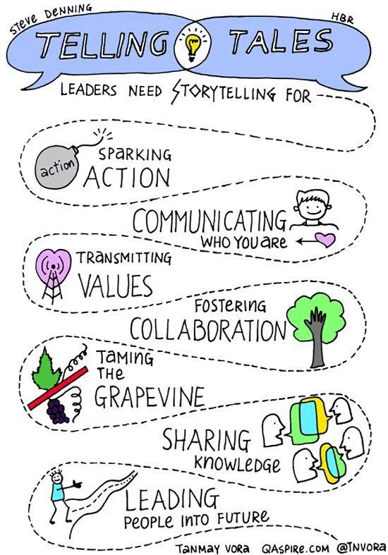 """Impact on Twitter: """"Using stories releases dopamine, improves memory & links you to your listeners. Use this fab #sketchnote via @tnvora https://t.co/d6fyxMgMrl"""""""